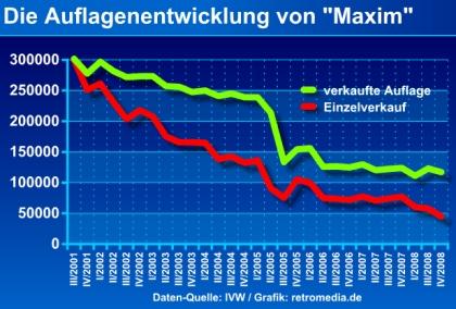 """""""Maxim"""": Auflagenentwicklung"""